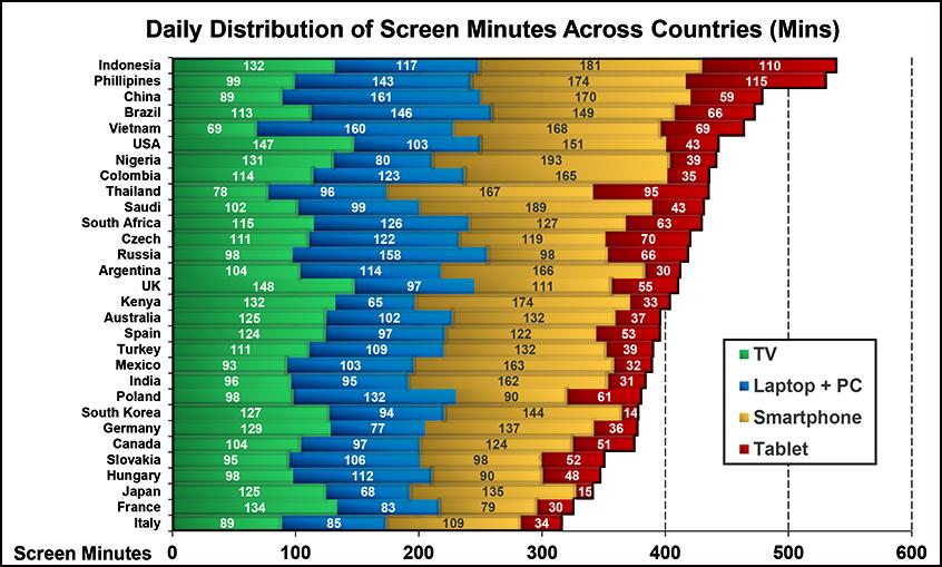 Tempo em minutos por dia em frente a uma tela (no mundo e no Brasil)