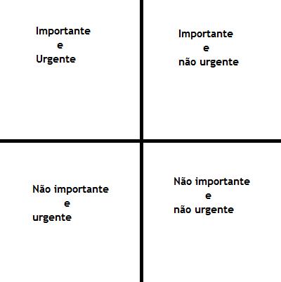 Quadrante urgente e importante
